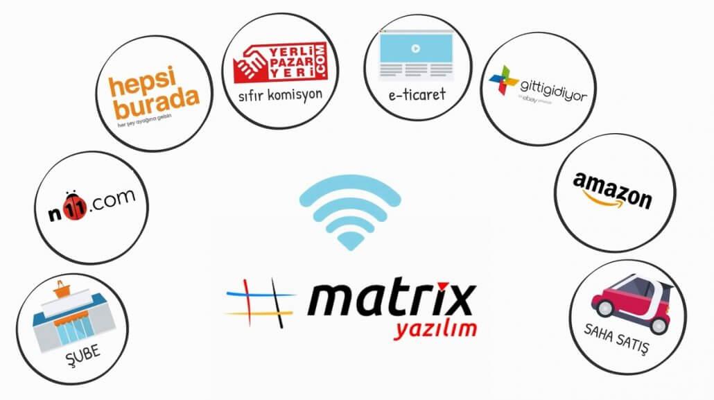 sanal mağaza e-ticaret yönetimi muhasebe programı
